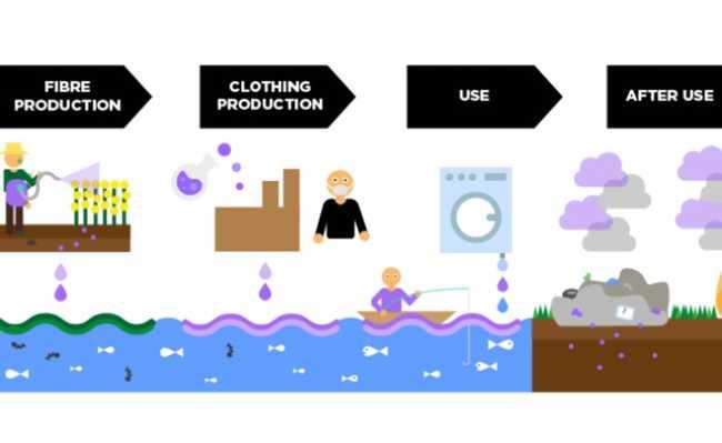 Desperdício de lixo na indústria da moda