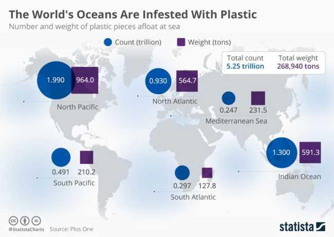 Fluxo de lixo oceânico