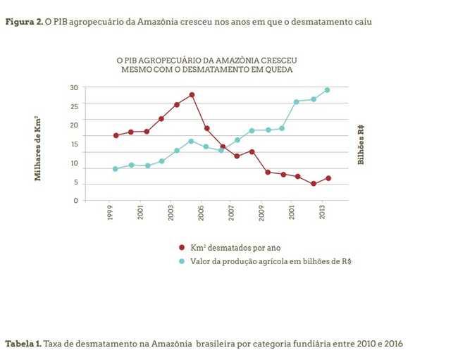 Desmatamento da Amazônia em série histórica
