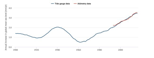 Aceleração do nível do mar