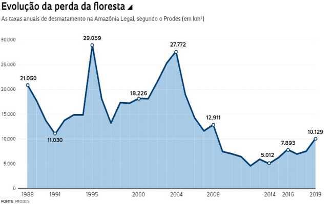 Gráfico do desmatamento