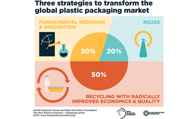 Gráfico sobre New Plastics Economy