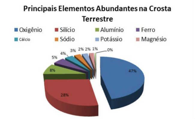 Principais elementos abundantes na Crosta