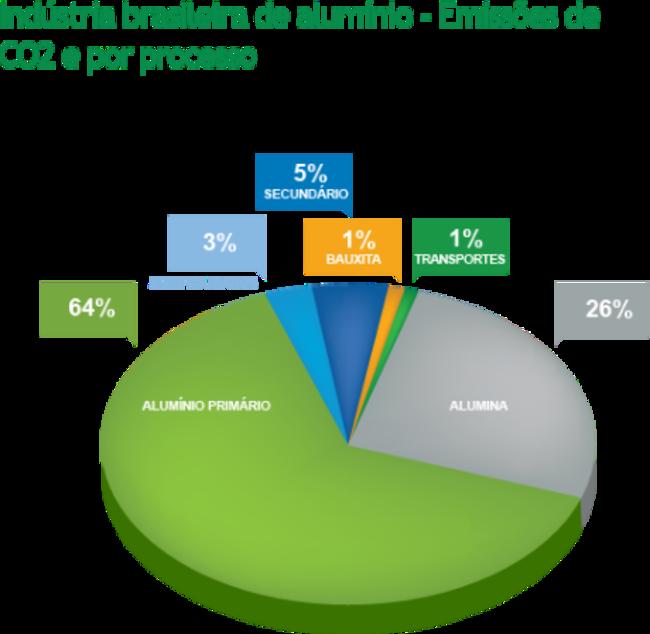 Emissões de CO2 e por processo