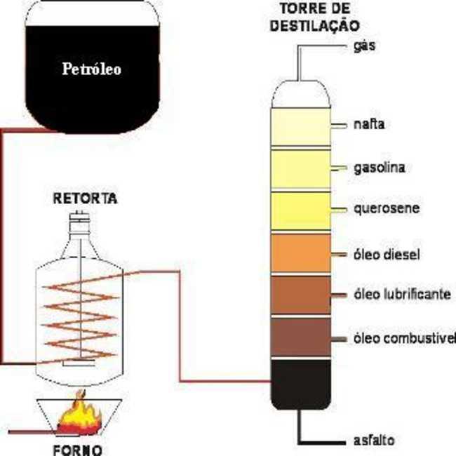Extração de óleo mineral