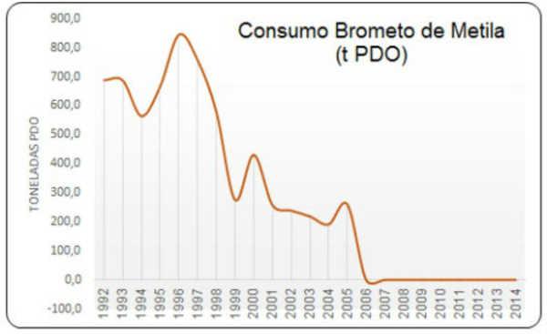 Abaixo, o gráfico demonstra o histórico do consumo de brometo de metila pelo Brasil