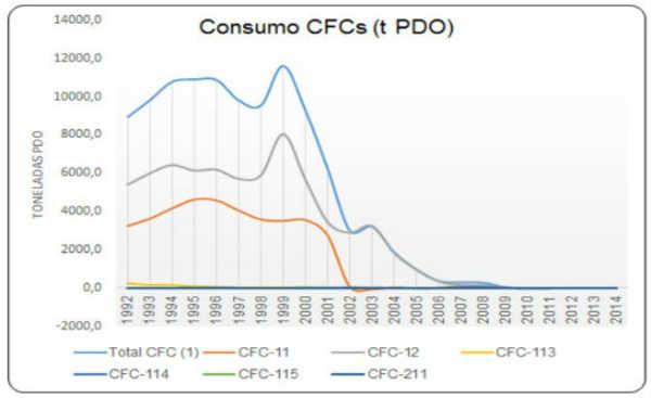 No Brasil, o uso dos CFCs foi interrompido por completo em 2010, conforme o gráfico abaixo evidencia