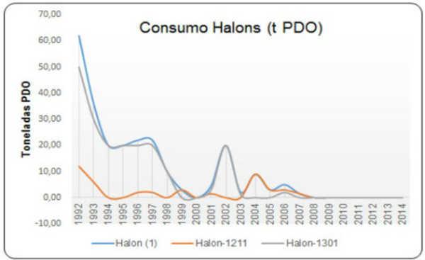O gráfico abaixo, o Brasil já eliminou o consumo de halons.