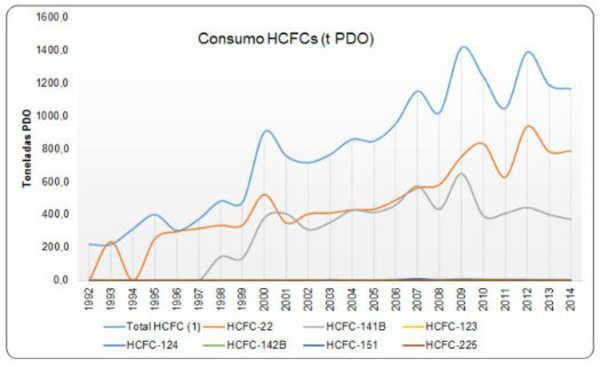 Segundo o Ministério do Meio Ambiente (MMA), estima-se que, até 2040, o consumo dos HCFCs será eliminado no Brasil. O gráfico abaixo demonstra a evolução no uso dos HCFCs