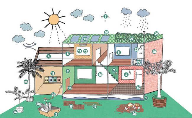 Cartilha ensina como fazer reformas e planejar casa de forma sustentável