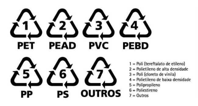 código de identificação do plástico