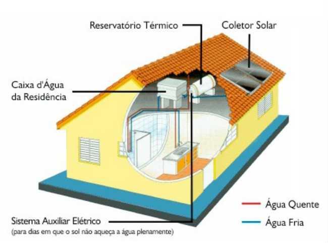 instalação de sistemas de energia solar térmica