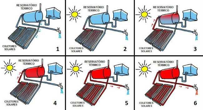 Como funciona aquecimento solar de água