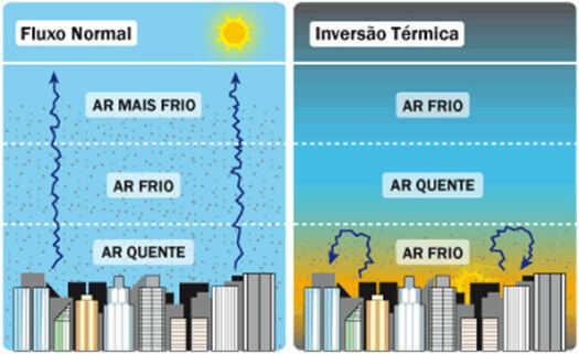 Fluxo normal e inversão térmica