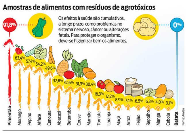 Amostras de alimentos com resíduos de agrotóxicos