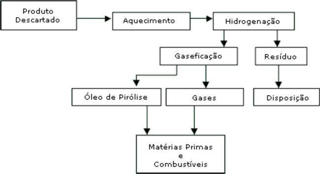 Fluxograma que ilustra bem os caminhos pelos quais um material passa na reciclagem química
