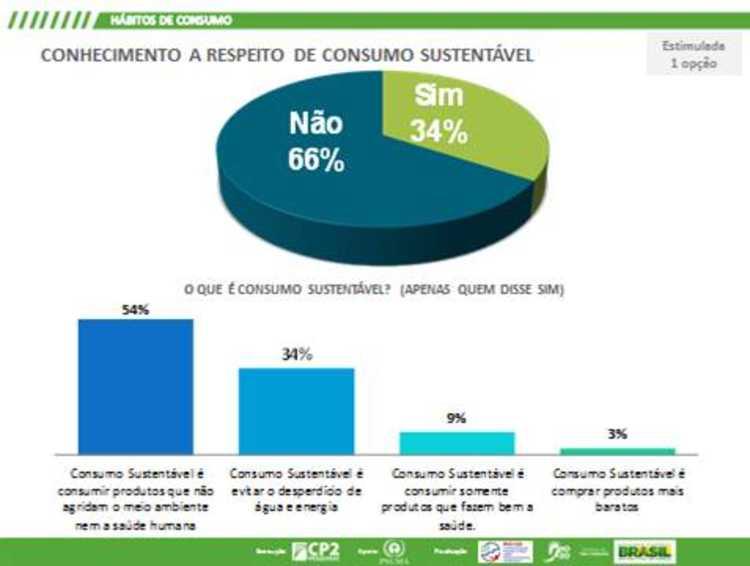 Conhecimento a respeito de consumo sustentável