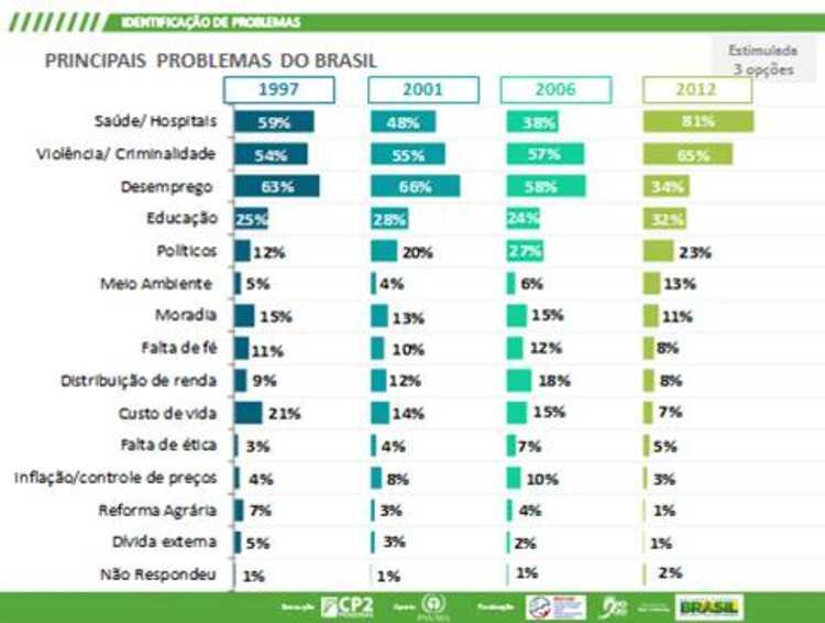 Principais problemas do Brasil