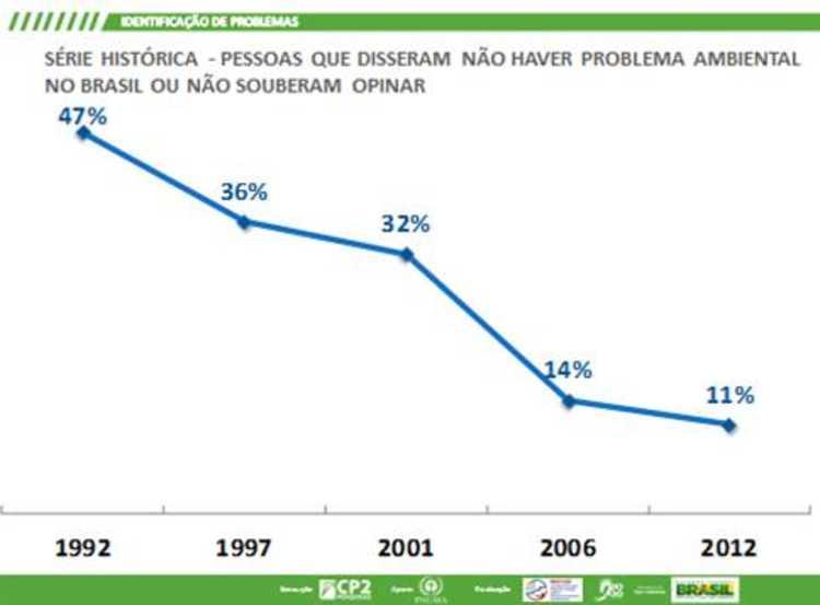 pessoas que afirmavam não haver nenhum tipo de problema ambiental no Brasil