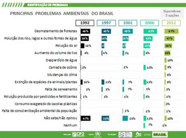 Principais problemas ambientais do brasil
