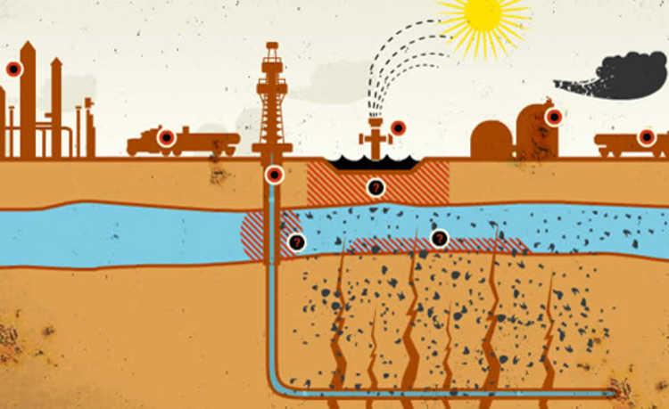 Fraturamento hidráulico ou fracking