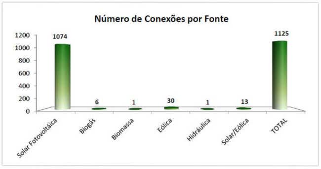 Número de conexões por fonte