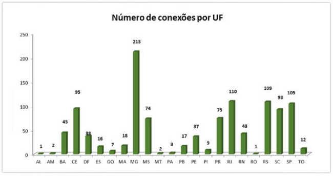 Número de conexões por UF
