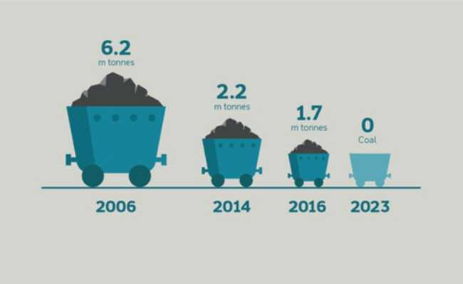 Produção de carvão