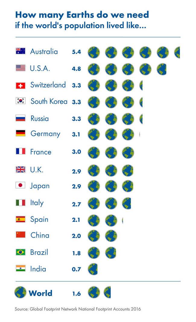 Quantos Planetas nos precisamos