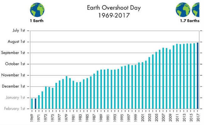 Dia da Sobrecarga da Terra