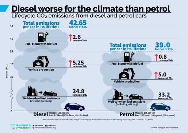 infográfico sobre diesel
