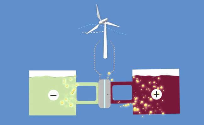 Bateria de fluxo de baixo custo