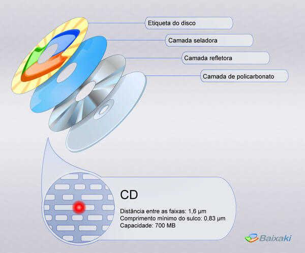 Como são feitos os discos de CD's e DVD's